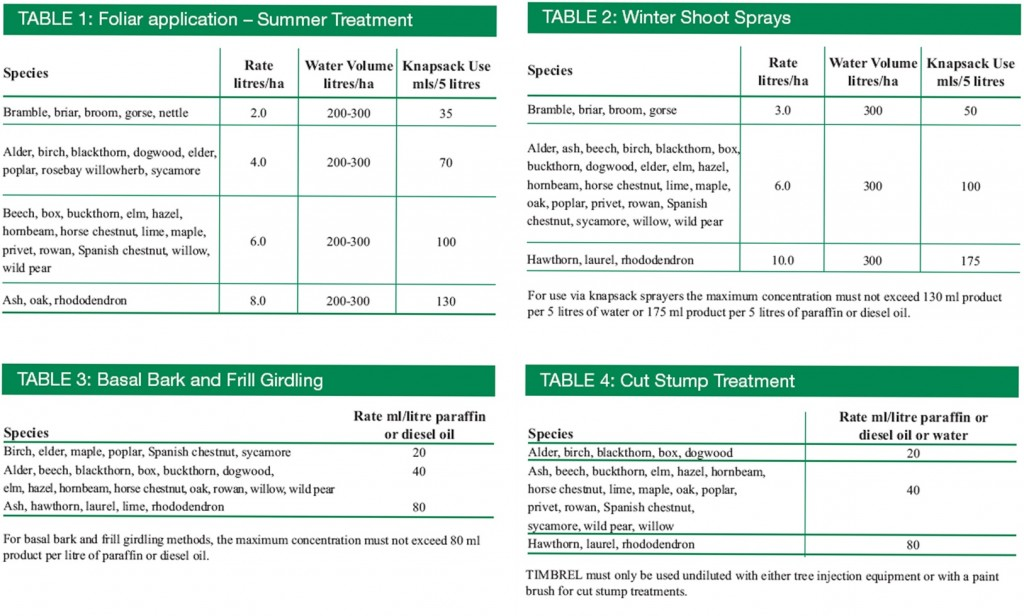 Timbrel Herbicide Application Rates